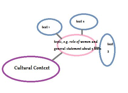 Sample of comparative analysis thesis